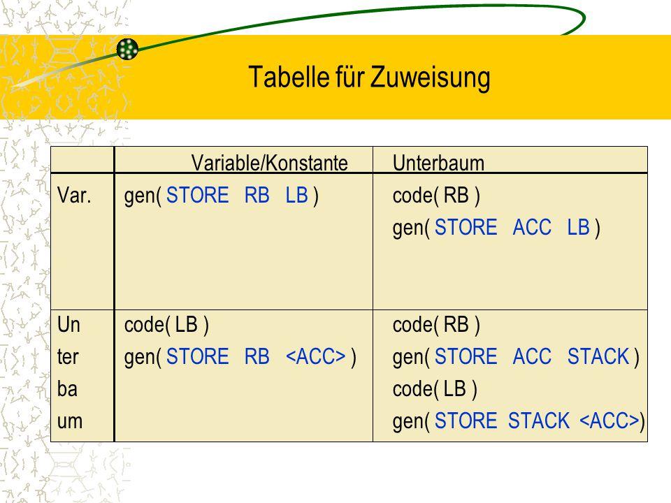 Tabelle für Zuweisung Variable/Konstante Unterbaum