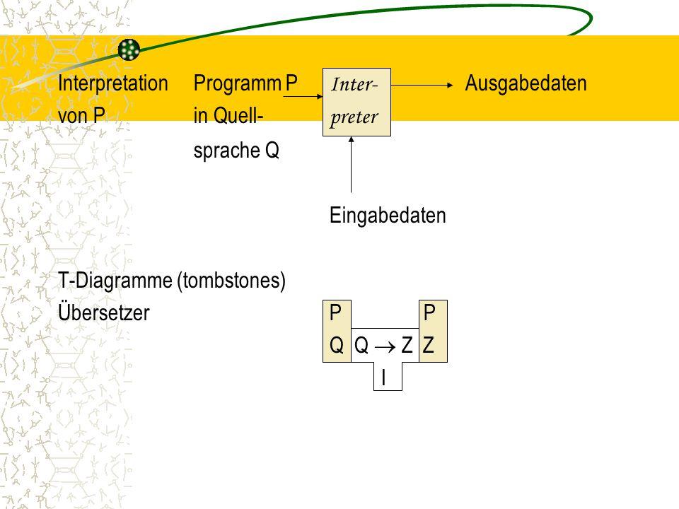 Interpretation Programm P Inter- Ausgabedaten von P in Quell- preter sprache Q Eingabedaten T-Diagramme (tombstones) Übersetzer P P Q Q  Z Z I