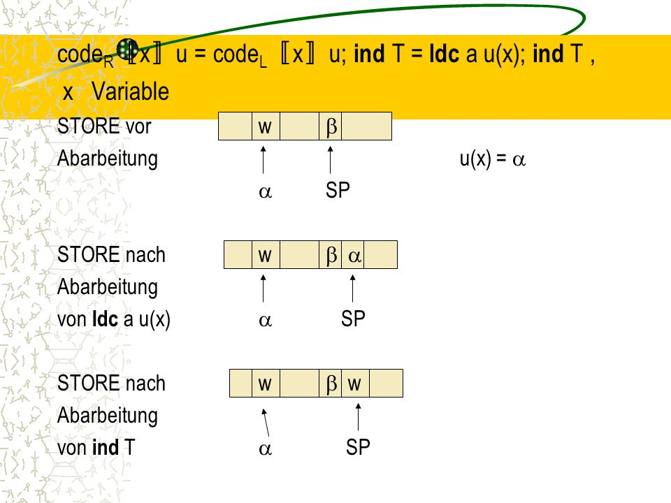 codeR〚x〛u = codeL〚x〛u; ind T = ldc a u(x); ind T , x Variable