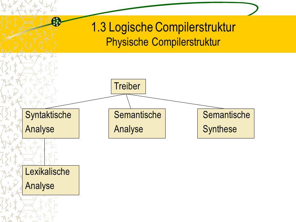 1.3 Logische Compilerstruktur Physische Compilerstruktur