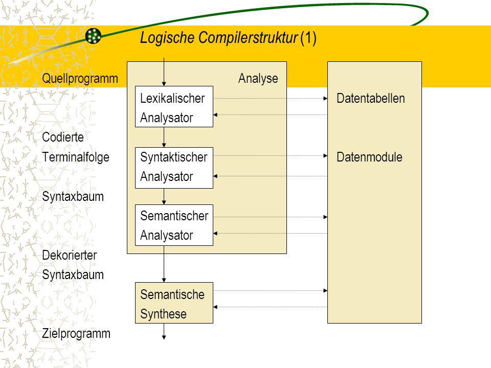 Logische Compilerstruktur (1)