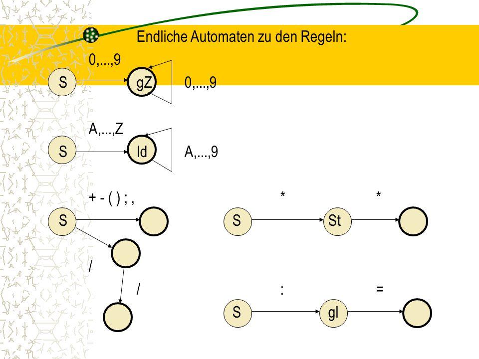 Endliche Automaten zu den Regeln: 0,. ,9 S gZ 0,. ,9 A,. ,Z S Id A,