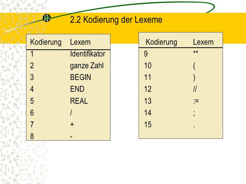 2.2 Kodierung der Lexeme 1 Identifikator 9 ** 2 ganze Zahl 10 (