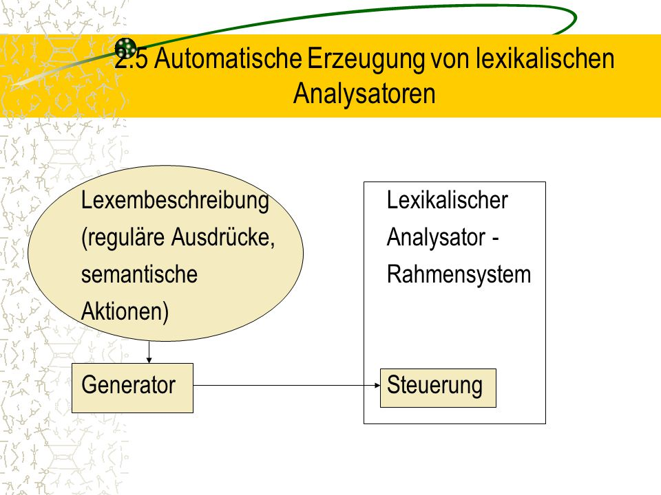 2.5 Automatische Erzeugung von lexikalischen Analysatoren