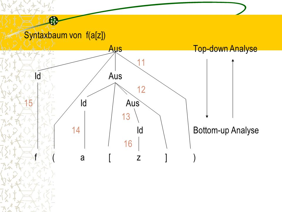 Syntaxbaum von f(a[z]) Aus Top-down Analyse 11 Id Aus Id Aus Id Bottom-up Analyse 16 f ( a [ z ] )