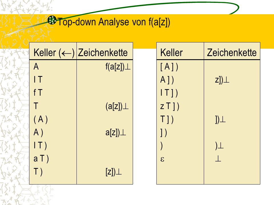 Top-down Analyse von f(a[z])