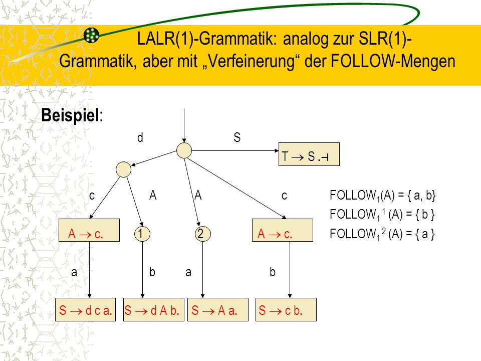 """LALR(1)-Grammatik: analog zur SLR(1)-Grammatik, aber mit """"Verfeinerung der FOLLOW-Mengen"""