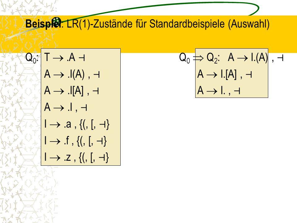 Beispiel: LR(1)-Zustände für Standardbeispiele (Auswahl) Q0: T 