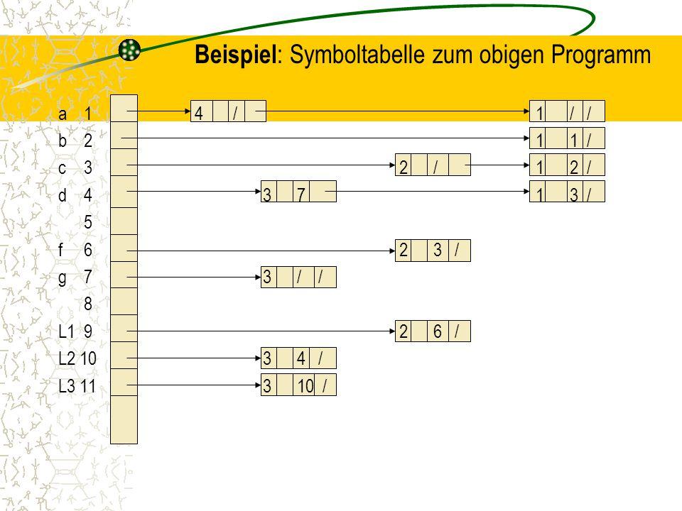 Beispiel: Symboltabelle zum obigen Programm