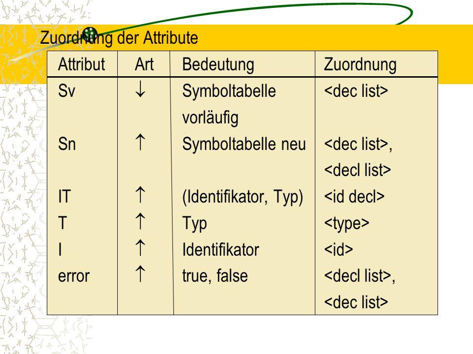 Zuordnung der Attribute Attribut Art Bedeutung Zuordnung Sv  Symboltabelle <dec list> vorläufig Sn  Symboltabelle neu <dec list>, <decl list> IT  (Identifikator, Typ) <id decl> T  Typ <type> I  Identifikator <id> error  true, false <decl list>, <dec list>