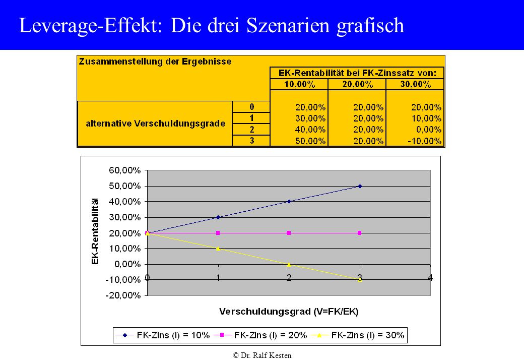 Leverage-Effekt: Die drei Szenarien grafisch