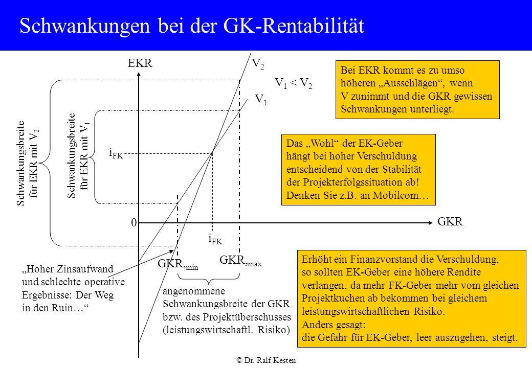 Schwankungen bei der GK-Rentabilität
