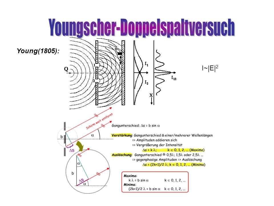 Youngscher-Doppelspaltversuch