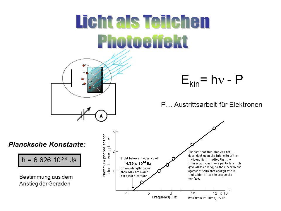Licht als Teilchen Photoeffekt Ekin= hn - P