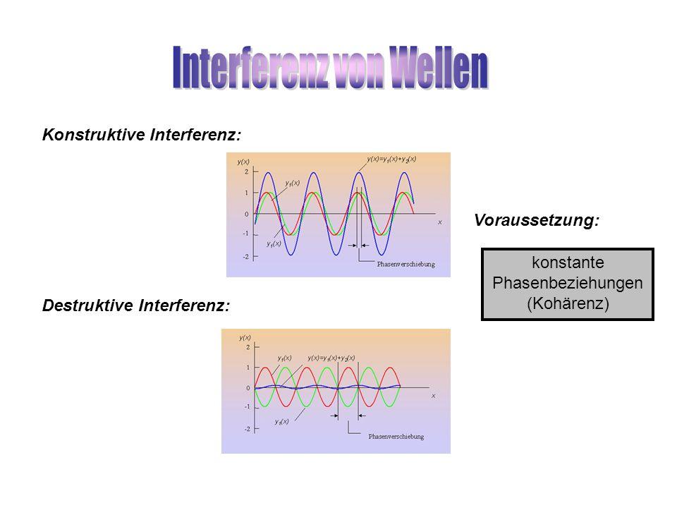 Interferenz von Wellen