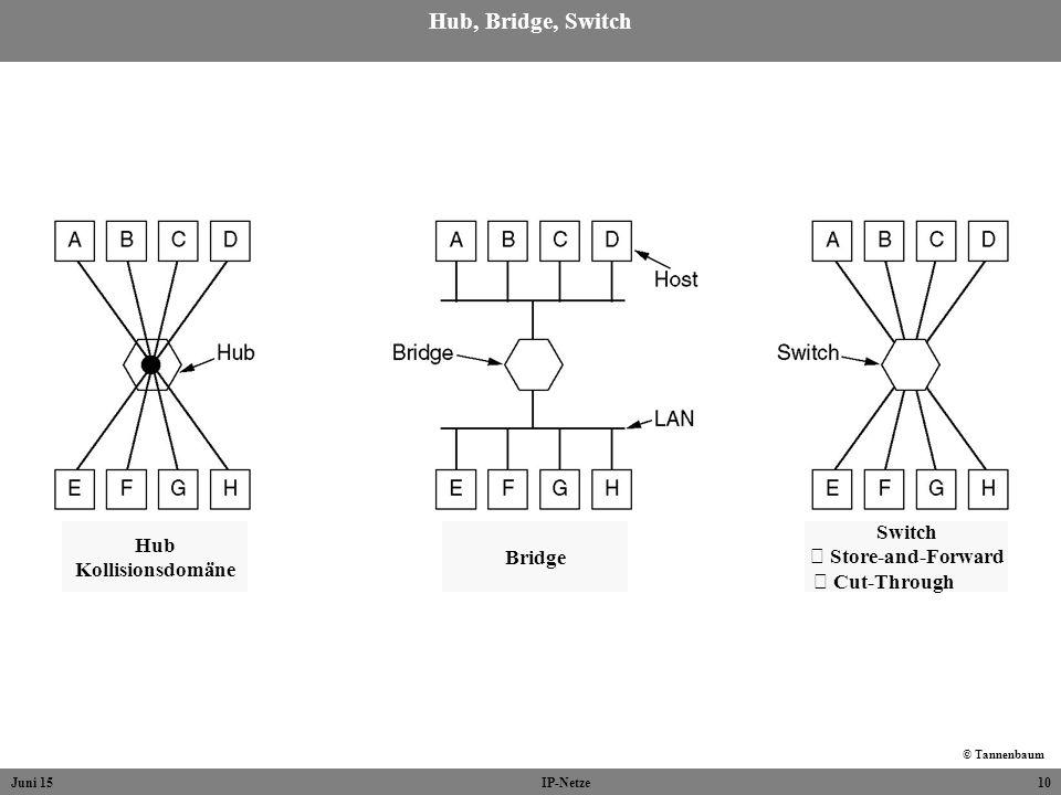 Hub, Bridge, Switch Hub Kollisionsdomäne Bridge Switch