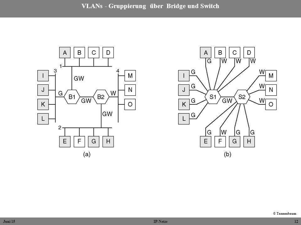 VLANs - Gruppierung über Bridge und Switch