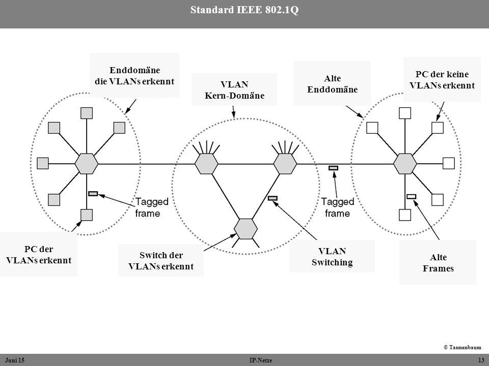 Standard IEEE 802.1Q Enddomäne PC der keine die VLANs erkennt