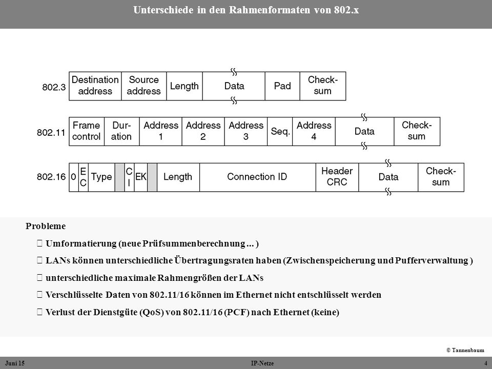 Unterschiede in den Rahmenformaten von 802.x