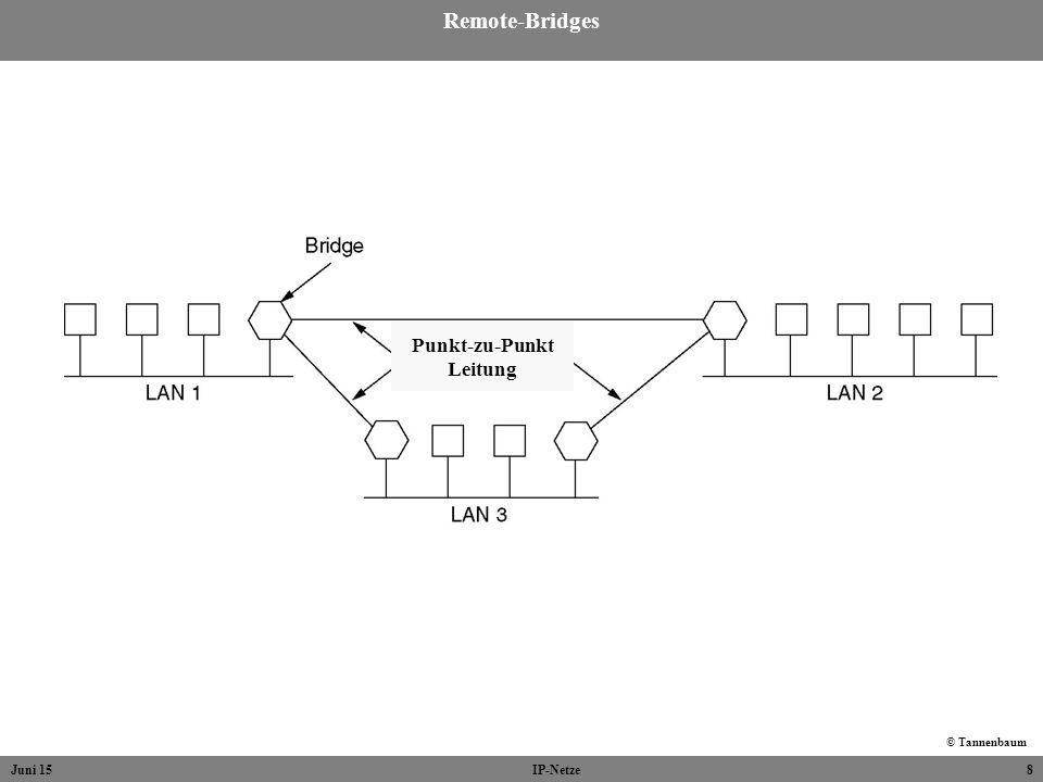 Remote-Bridges Punkt-zu-Punkt Leitung © Tannenbaum April 17 IP-Netze