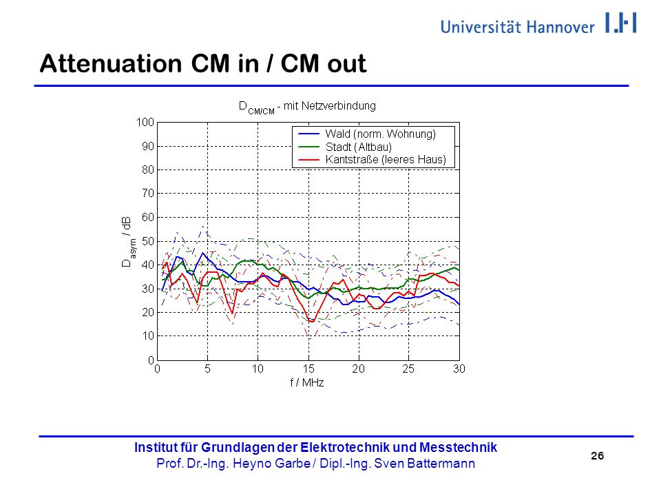 Attenuation CM in / CM out