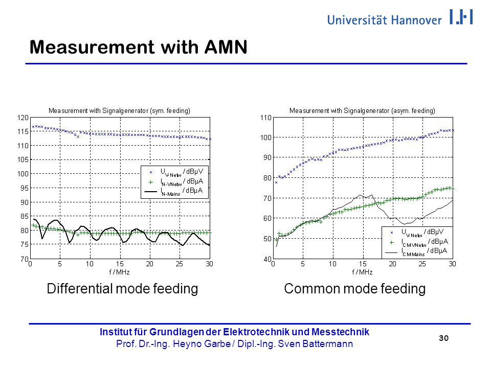 Measurement with AMN Differential mode feeding Common mode feeding