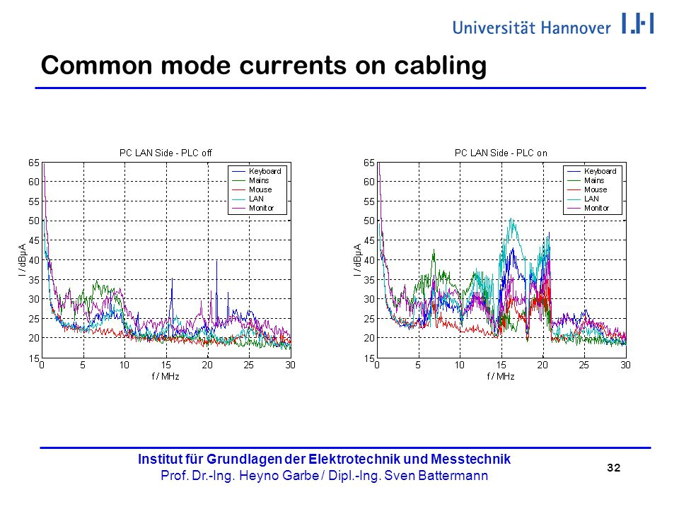 Common mode currents on cabling