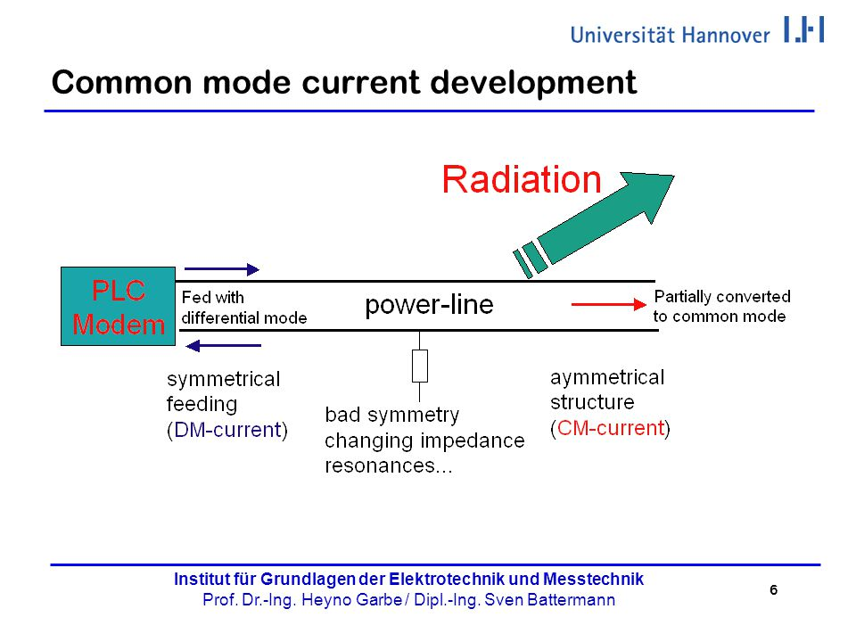 Common mode current development