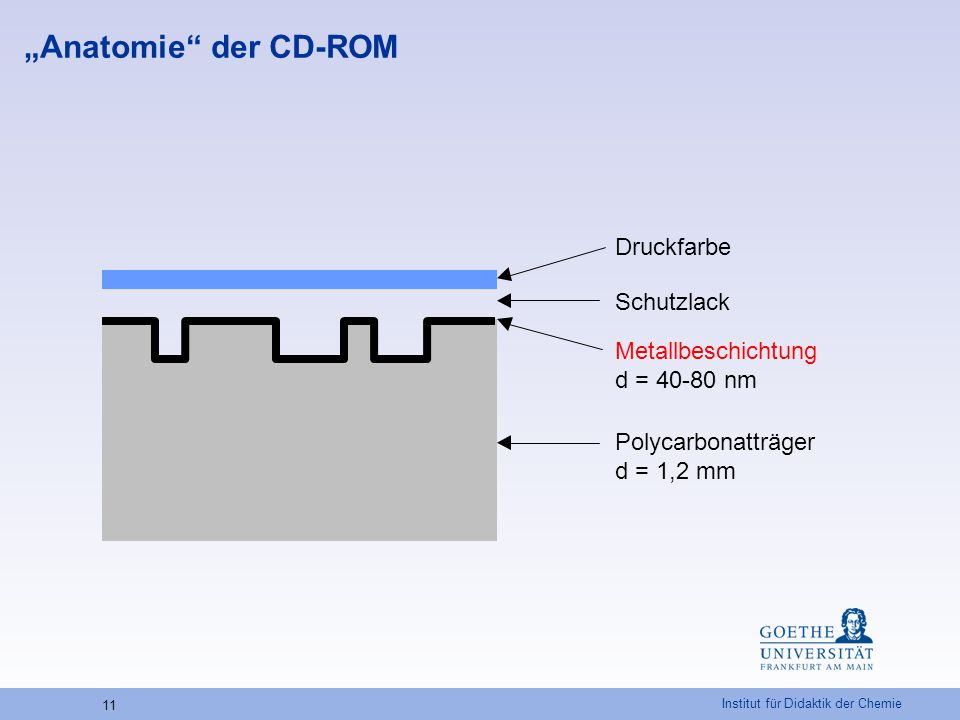 """""""Anatomie der CD-ROM Druckfarbe Schutzlack"""
