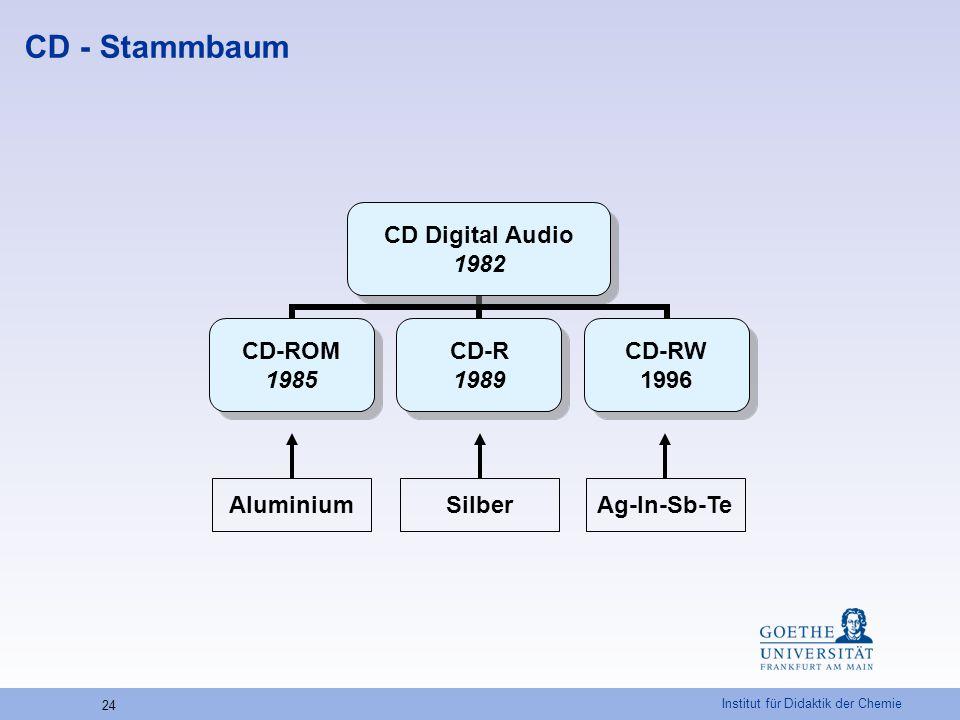 CD - Stammbaum Aluminium Silber Ag-In-Sb-Te
