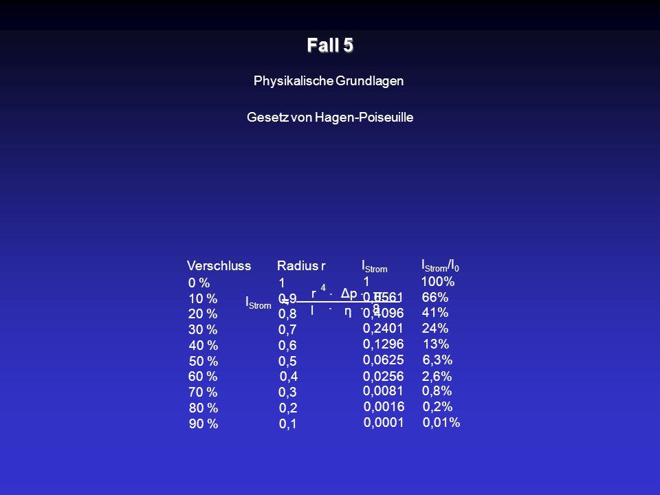 Fall 5 Physikalische Grundlagen Gesetz von Hagen-Poiseuille Verschluss