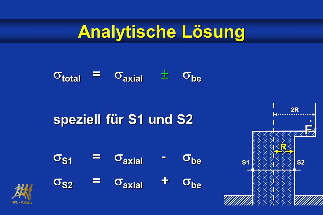 Analytische Lösung stotal = saxial  sbe sS1 = saxial - sbe