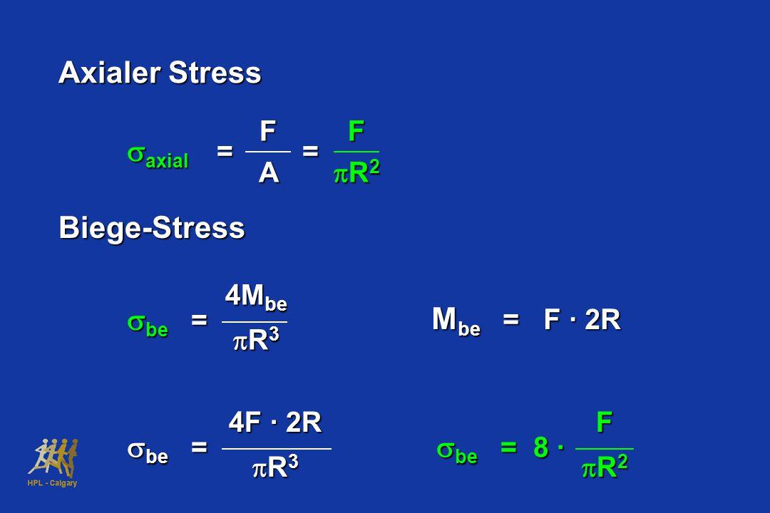 Axialer Stress saxial = = Biege-Stress sbe = Mbe = F · 2R sbe = 8 · F