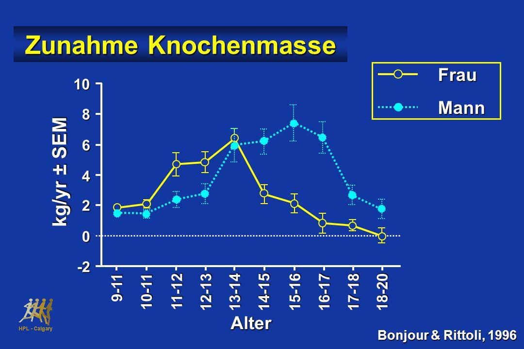 Zunahme Knochenmasse kg/yr ± SEM Frau Mann Alter 10 8 6 4 2 -2 9-11