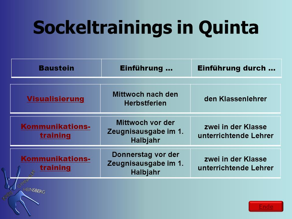 Sockeltrainings in Quinta