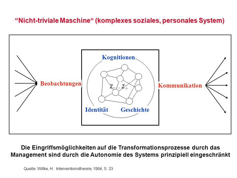 Nicht-triviale Maschine (komplexes soziales, personales System)