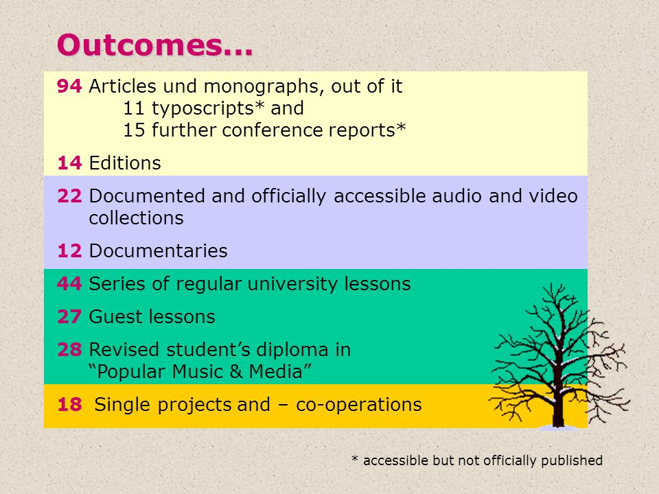 Outcomes Articles und monographs, out of it 11 typoscripts* and 15 further conference reports*