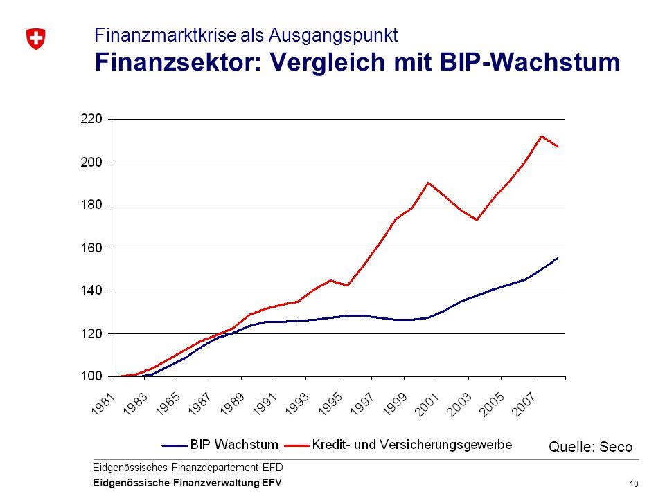 Finanzmarktkrise als Ausgangspunkt Finanzsektor: Vergleich mit BIP-Wachstum