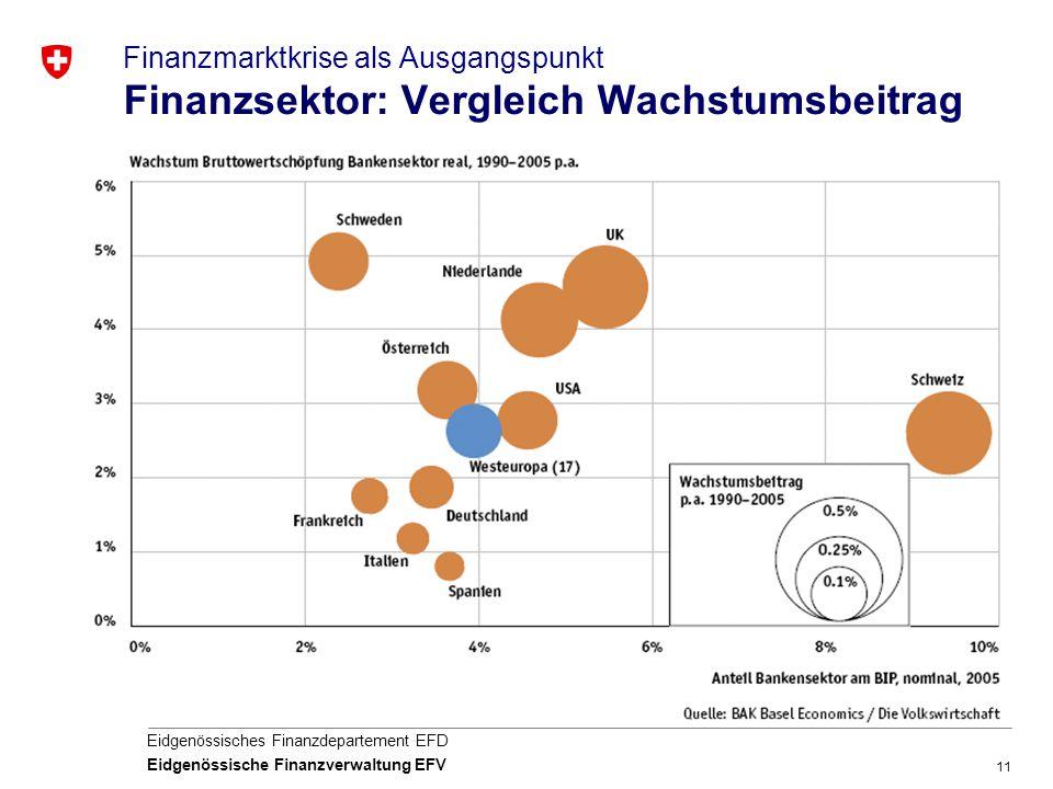 Finanzmarktkrise als Ausgangspunkt Finanzsektor: Vergleich Wachstumsbeitrag