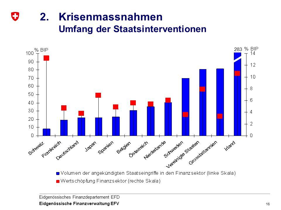 Krisenmassnahmen Umfang der Staatsinterventionen