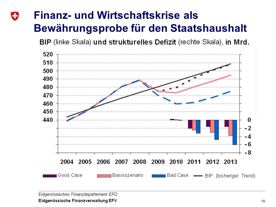 Finanz- und Wirtschaftskrise als Bewährungsprobe für den Staatshaushalt