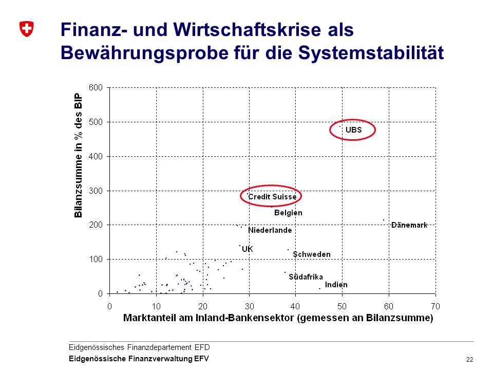 Finanz- und Wirtschaftskrise als Bewährungsprobe für die Systemstabilität