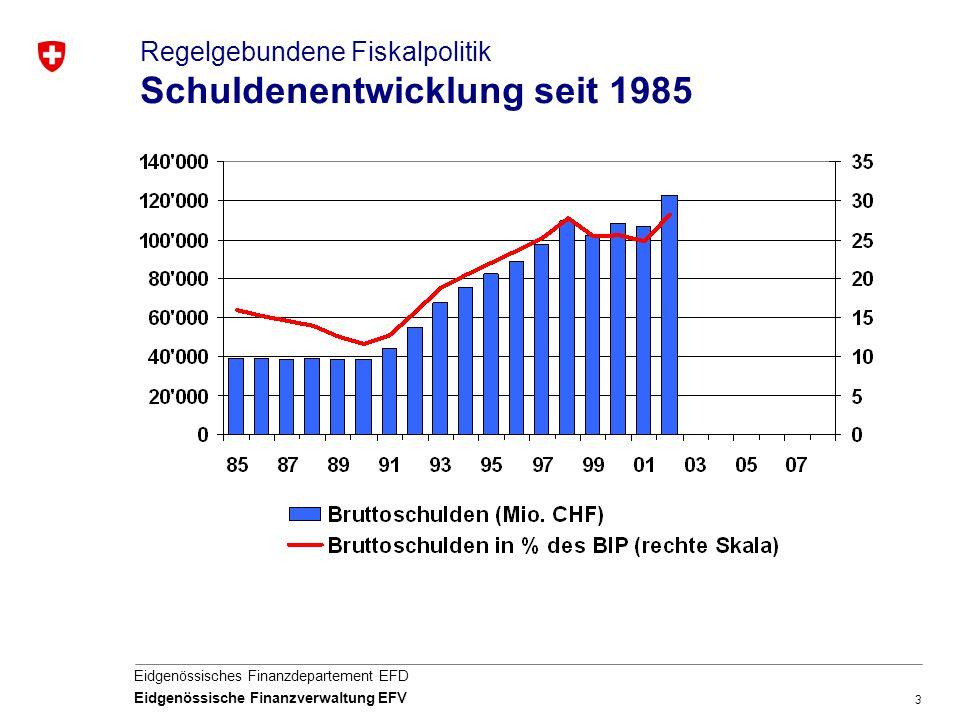 Regelgebundene Fiskalpolitik Schuldenentwicklung seit 1985