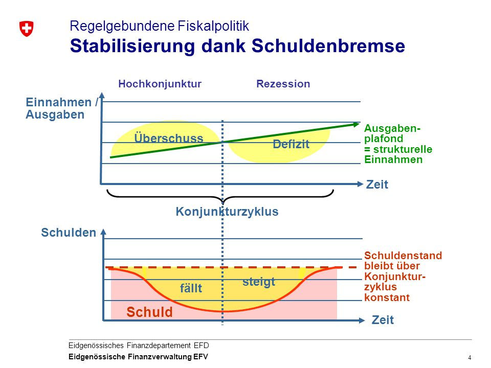 Regelgebundene Fiskalpolitik Stabilisierung dank Schuldenbremse