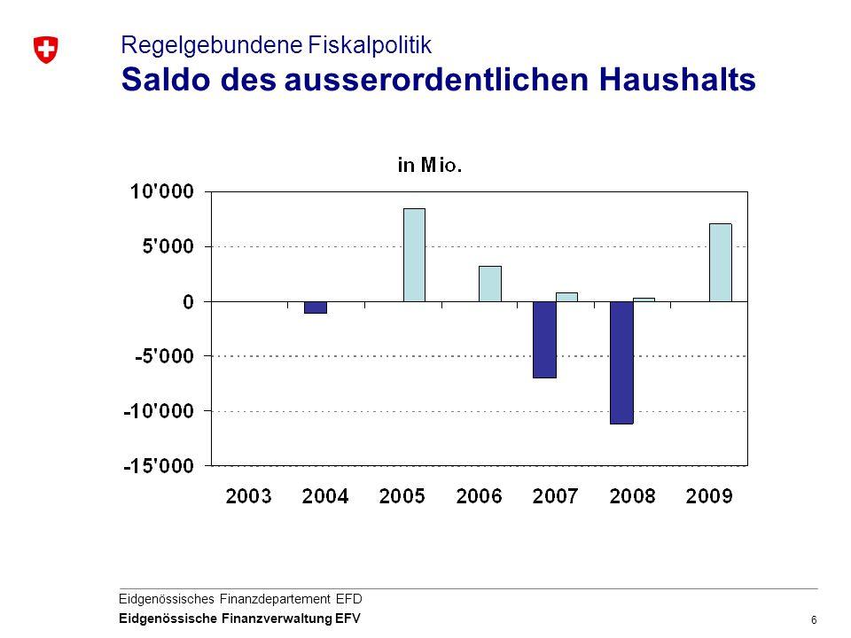 Regelgebundene Fiskalpolitik Saldo des ausserordentlichen Haushalts