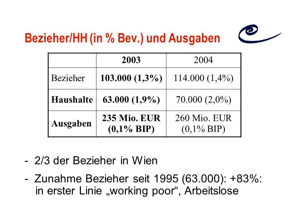 Bezieher/HH (in % Bev.) und Ausgaben