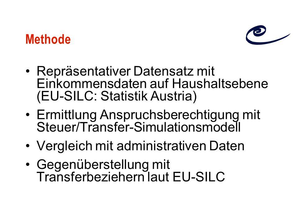 Methode Repräsentativer Datensatz mit Einkommensdaten auf Haushaltsebene (EU-SILC: Statistik Austria)