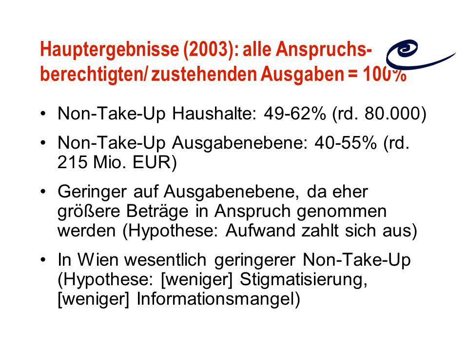 Hauptergebnisse (2003): alle Anspruchs- berechtigten/ zustehenden Ausgaben = 100%