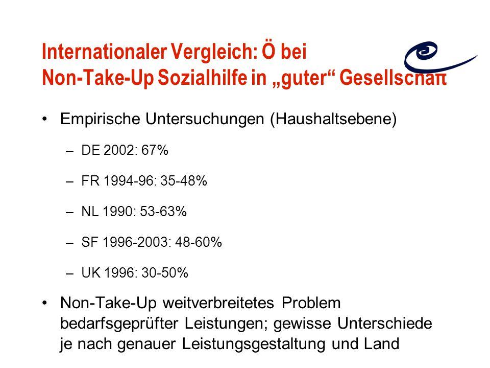 """Internationaler Vergleich: Ö bei Non-Take-Up Sozialhilfe in """"guter Gesellschaft"""