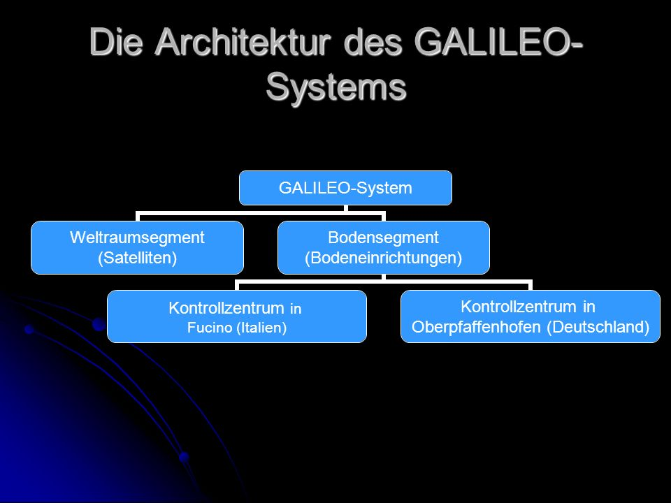 Die Architektur des GALILEO-Systems